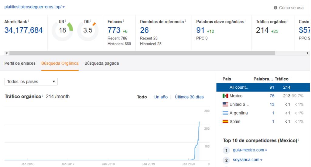 aumenta las visitas de tu blog